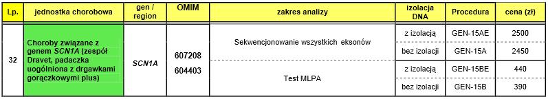 cennik badania pod kątem Zespołu Dravet (IMiD Warszawa)